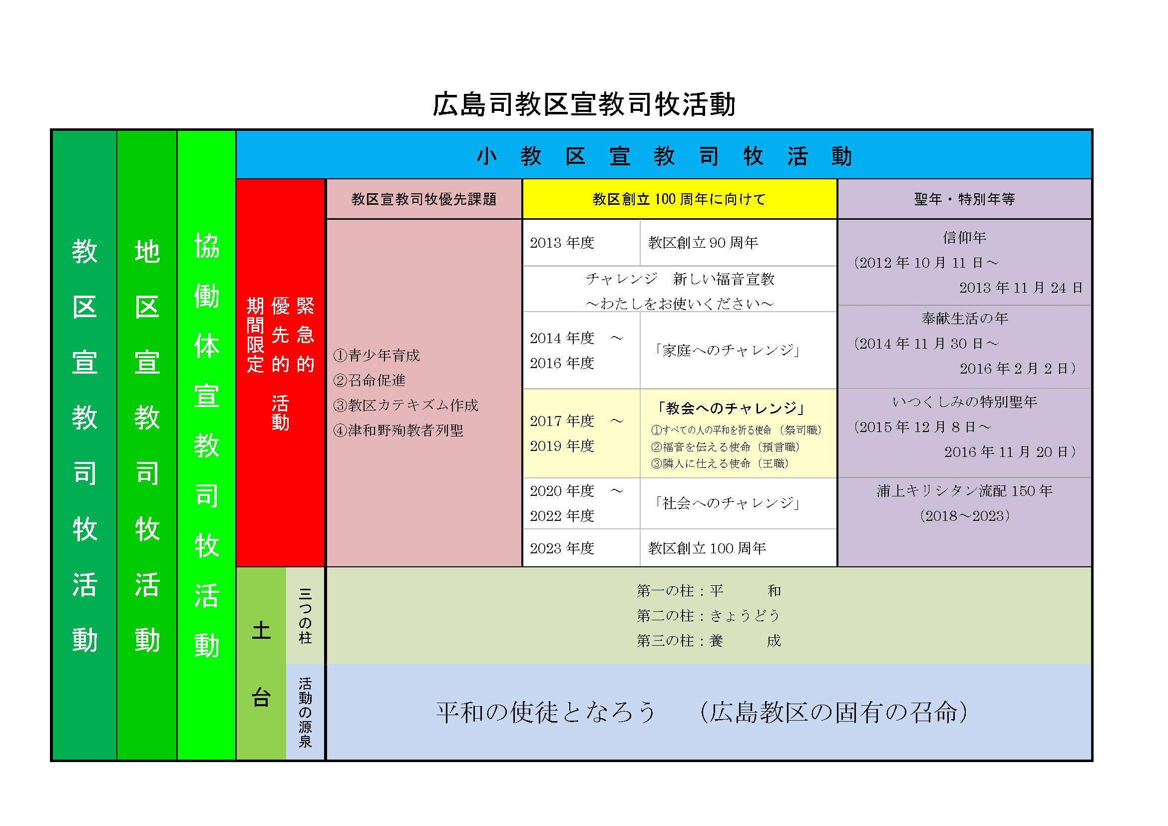 広島司教区宣教司牧活動(横版)-2017年度(12月宣司評決定版)